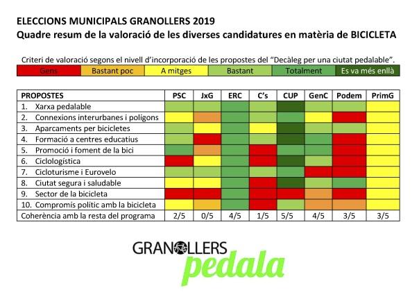 QUADRE BICI municipals 2019 granollers